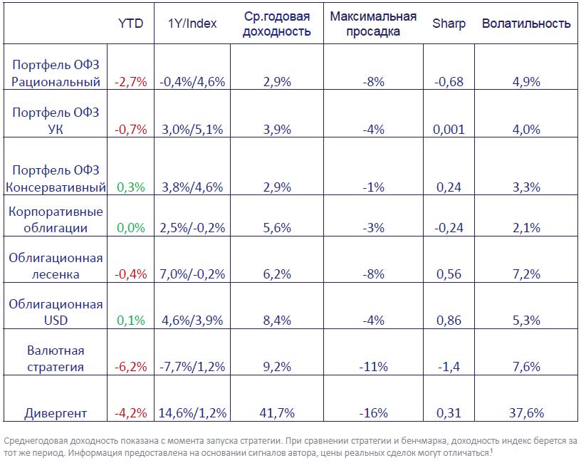 Еженедельный обзор рынков и стратегий от FINTARGET.RU