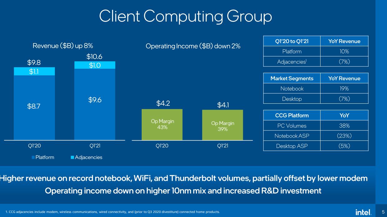 Акции Intel падают на фоне все тех же проблем