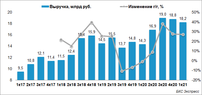 Выручка Segezha Group выросла на 27% в I квартале