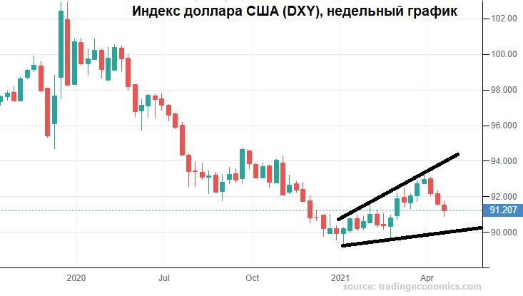 К рублю пришла подмога