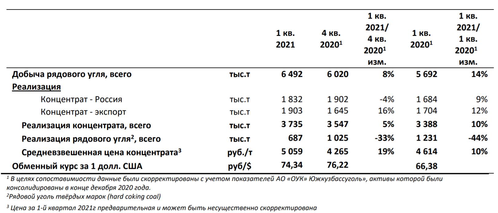 Распадская увеличила добычу угля на 8% в I квартале