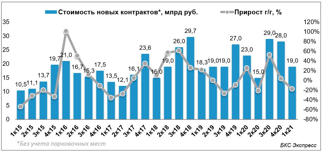 Стоимость новых договоров ЛСР снизилась на 14% в I квартале 2021