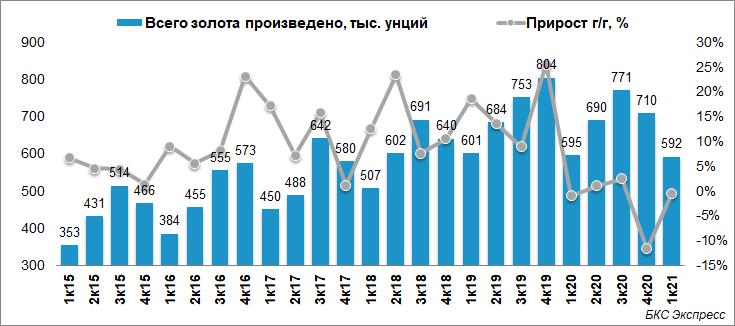 Выручка Полюса снизилась на 32% в I квартале