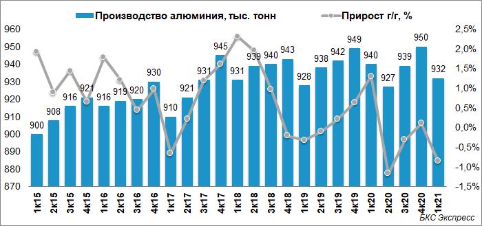 РУСАЛ снизил продажи алюминия на 6% в I квартале