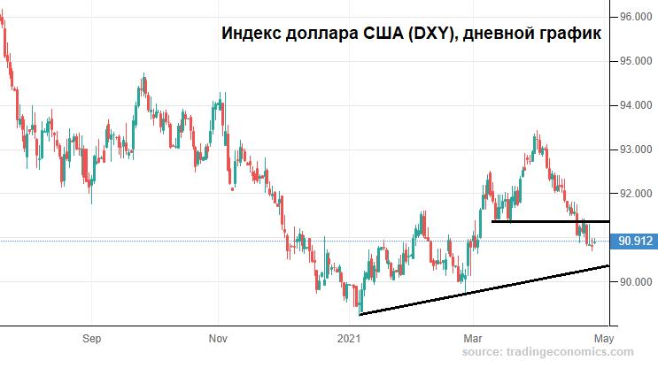 Консолидация рубля под 75 за доллар