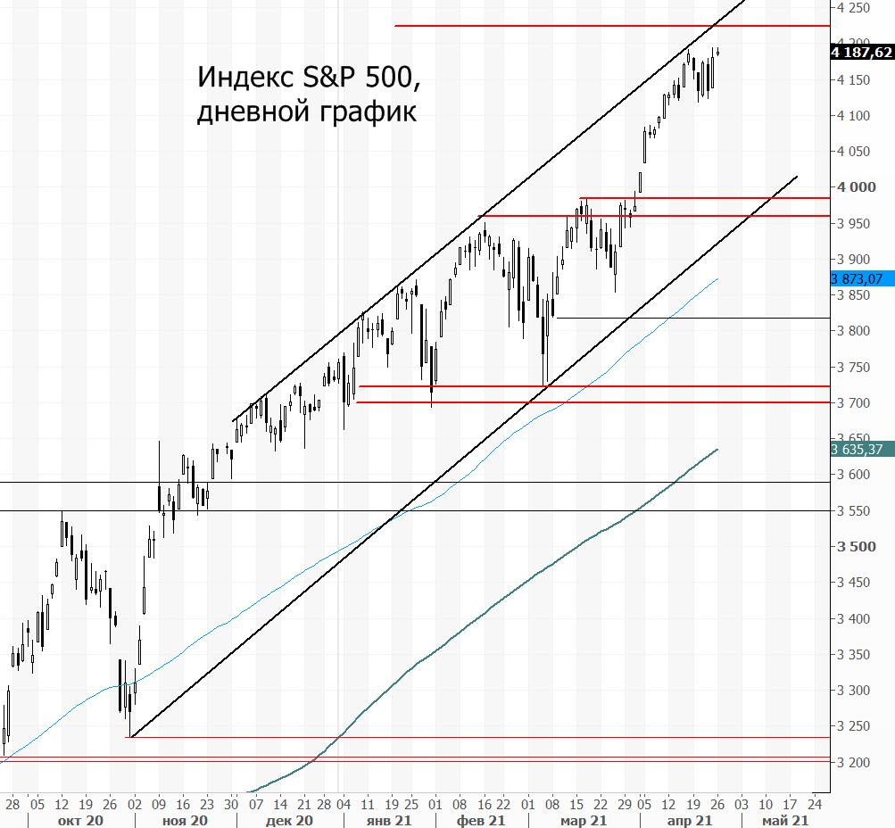 Индекс S&P 500. Тревожные сигналы