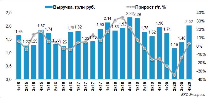 Отчет Газпрома за IV квартал 2020. Сильное завершение непростого года