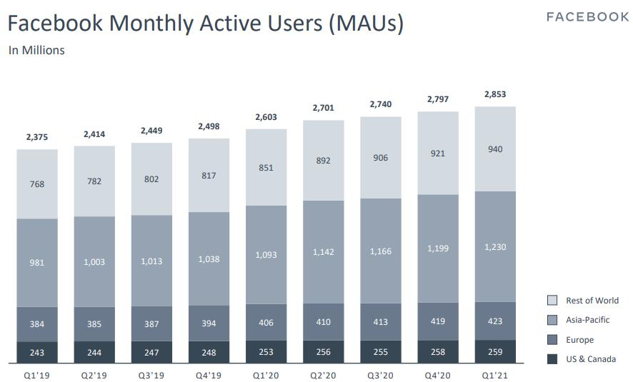 Миллиарды на рекламе. Акции Facebook растут на 7% после отчета