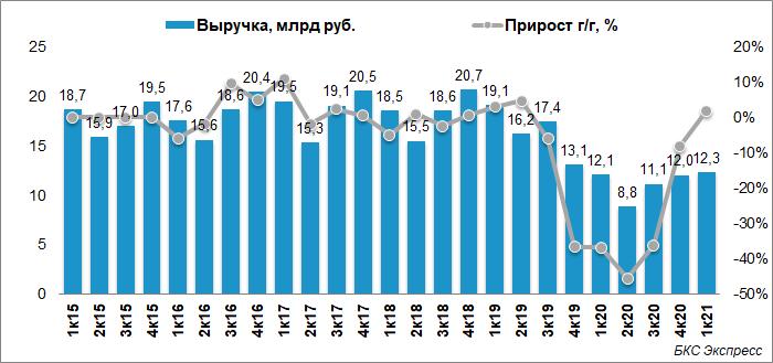 Энел Россия рассказала про результаты I квартала