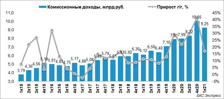 Московская биржа сообщила о росте прибыли на 16% в I квартале