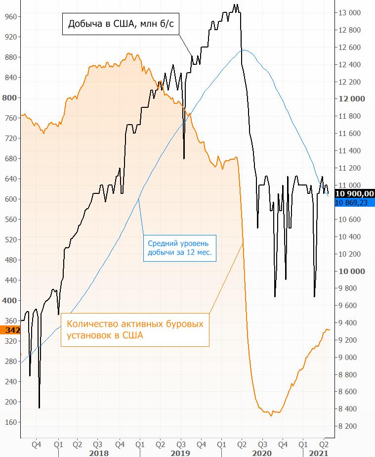 О чем говорят на рынке нефти