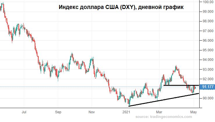 Майская неопределенность рубля
