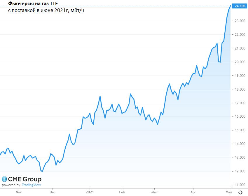 Цены на газ на новых максимумах. Позитив для Газпрома
