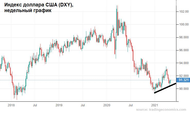 Нефтяной рубль