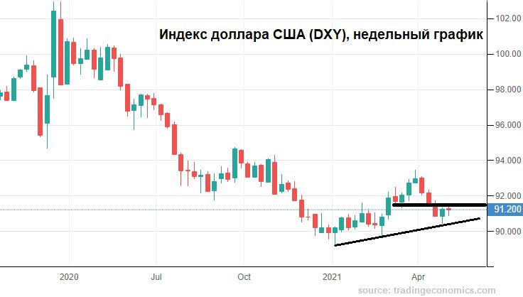 Чего ждет рубль