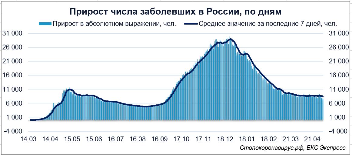 Коронавирус в России. Актуальная статистика числа заболевших