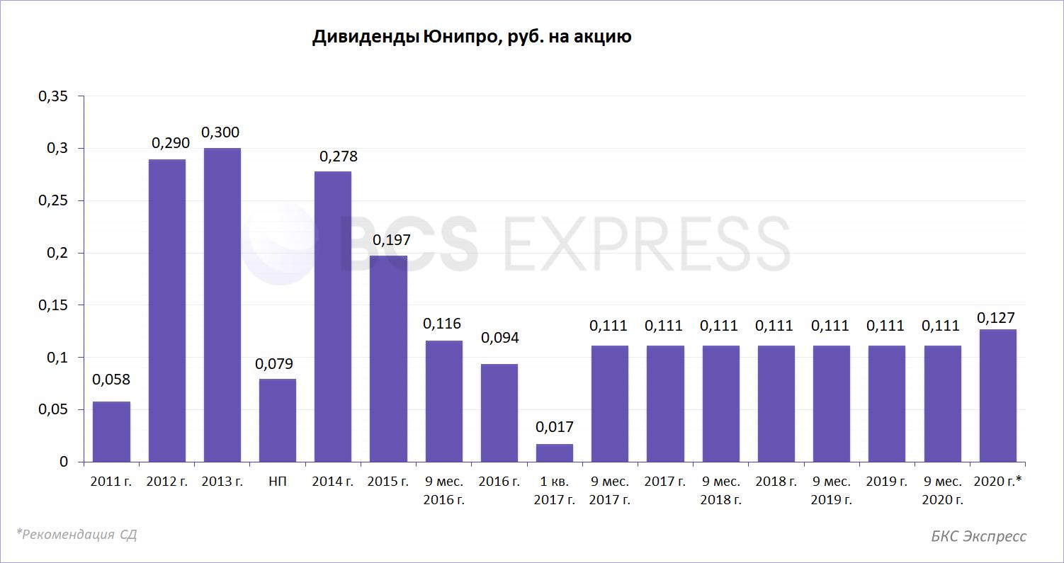Юнипро объявила финальные дивиденды за 2020