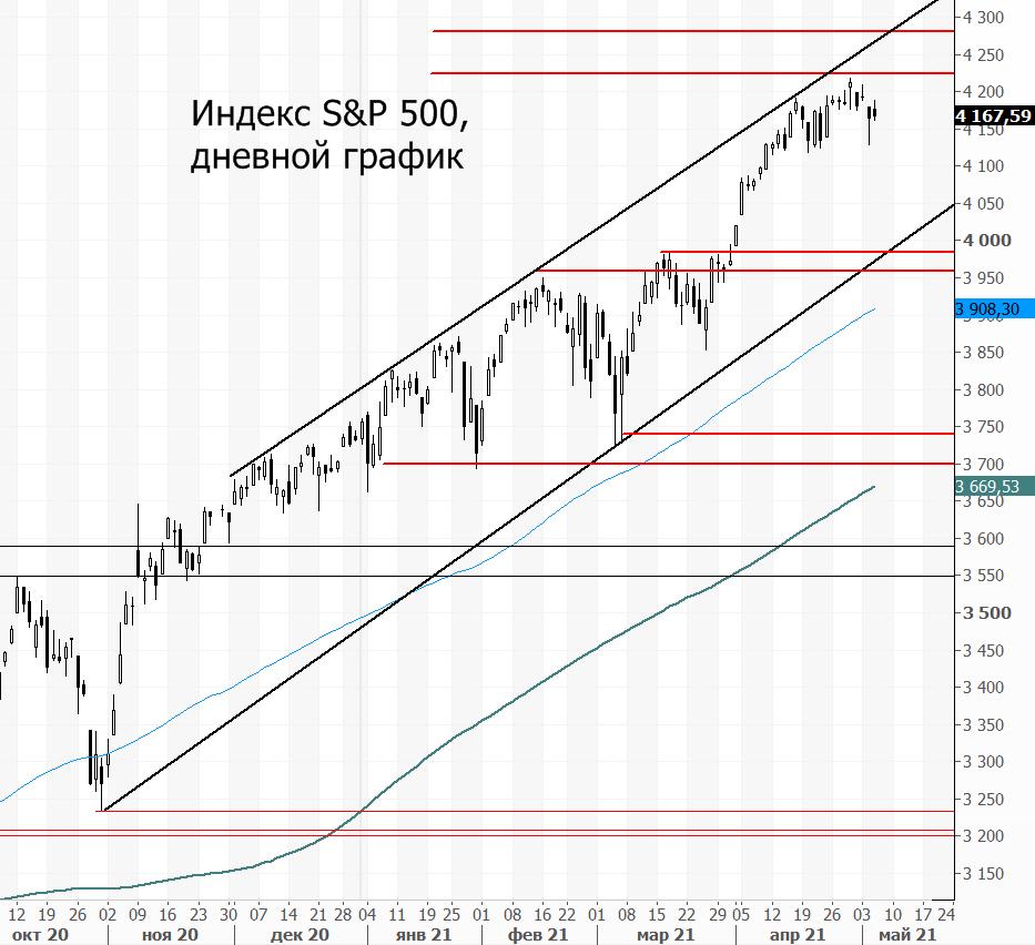 Индекс S&P 500. Рост замедлился, но перспективы есть