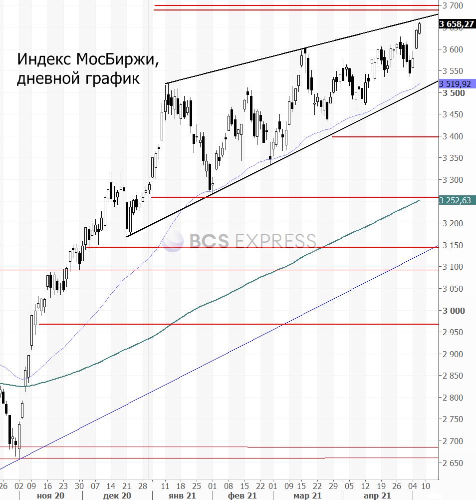 Сбербанк и Газпром — два лидера российского рынка