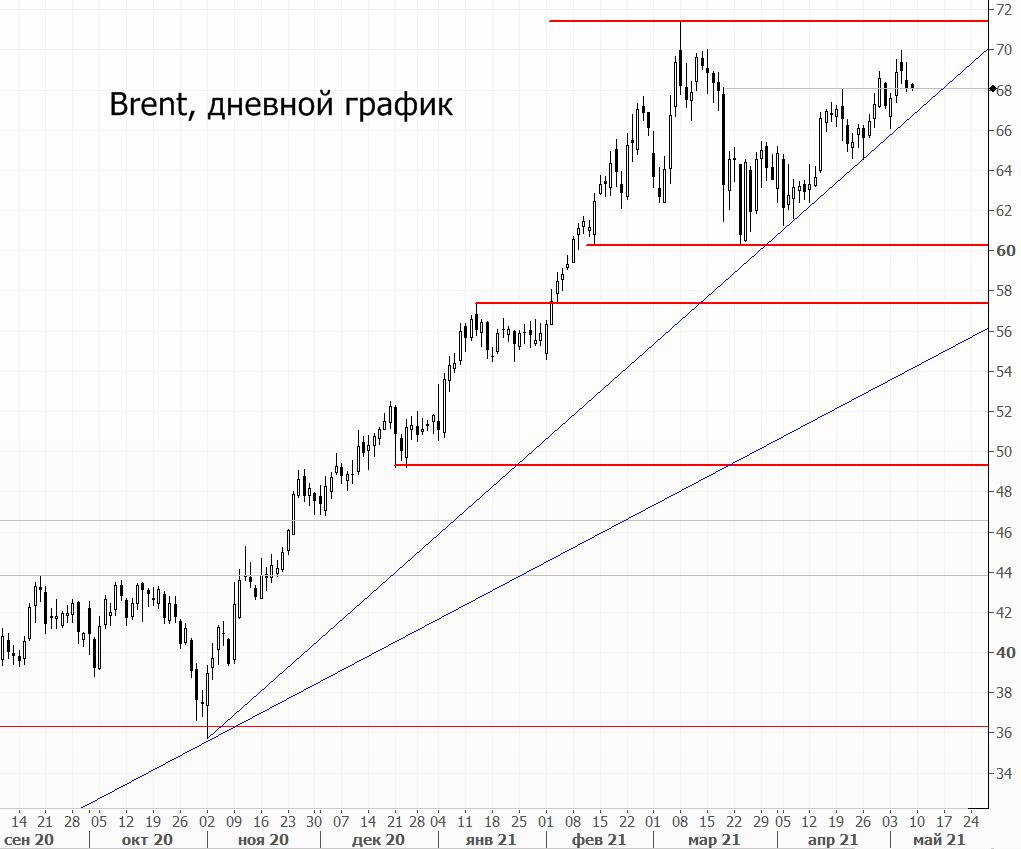 Нефть по $68. Рынок следит за спросом