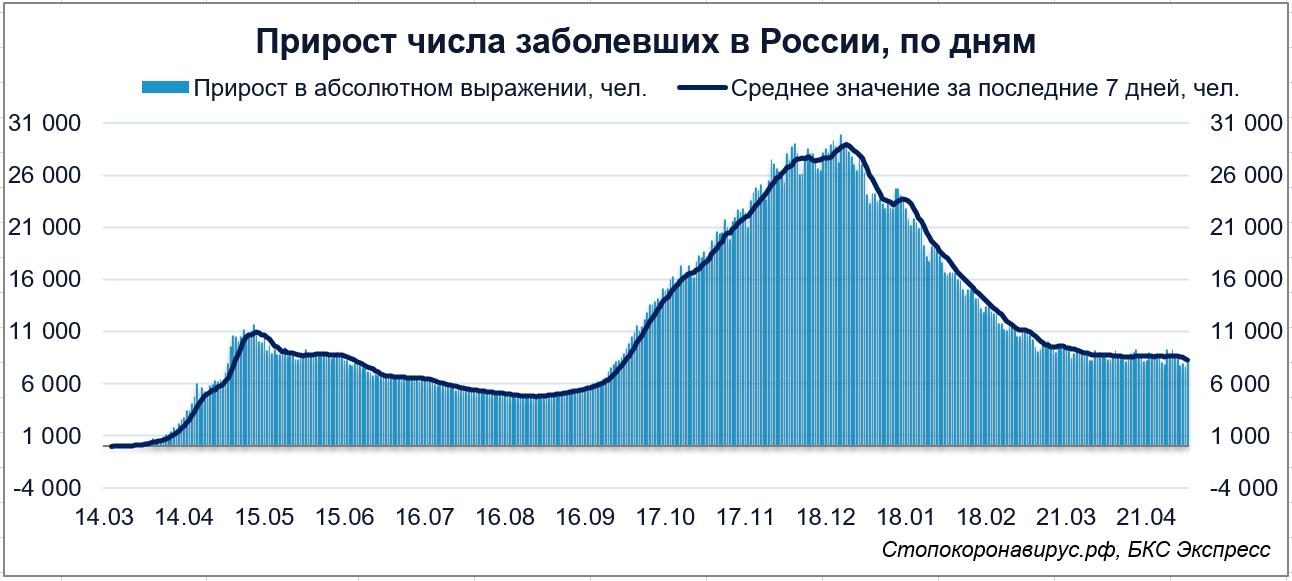 Коронавирус в России. Вновь более 8000