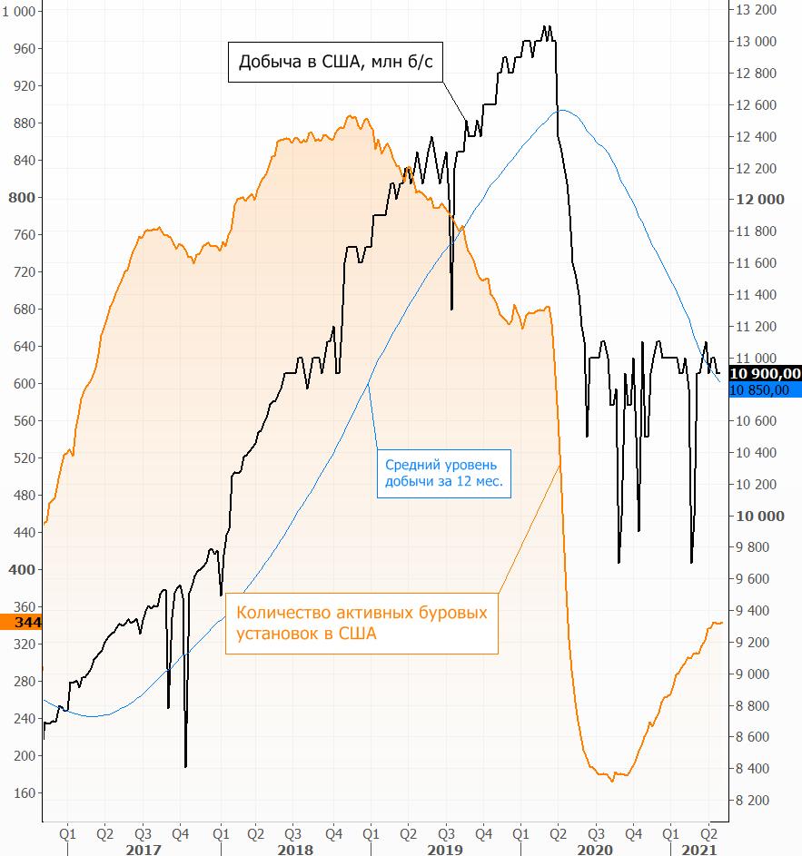 Неделя прогнозов. За чем будет следить рынок нефти