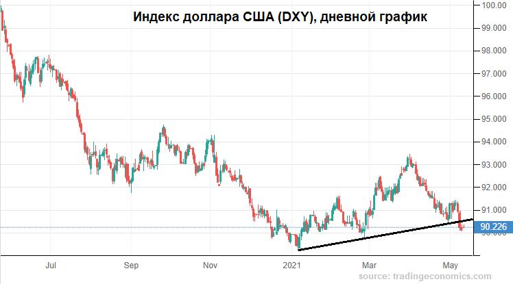 Фон против рубля