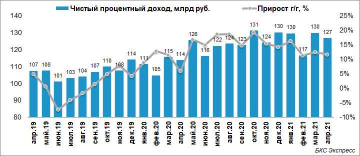 Чистая прибыль Сбербанка за апрель выросла в 9 раз