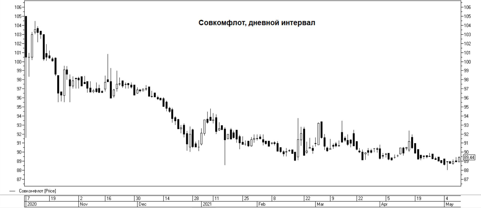 Сколько заработали инвесторы на последних 5 IPO на Московской бирже