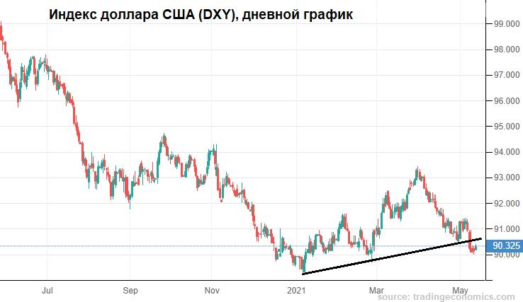 Устойчивость рубля понятна