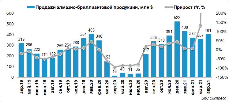 АЛРОСА нарастила продажи в апреле на 12%
