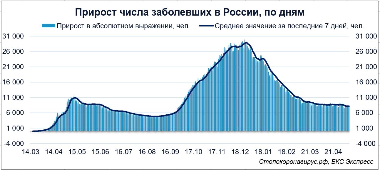 Коронавирус в России. Более 4,9 миллионов случаев