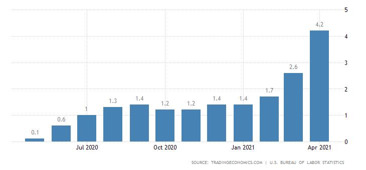 Инфляция в США в апреле достигла максимума за 12 лет