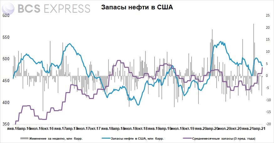 Запасы нефти в США за неделю снизились на 0,4 млн баррелей