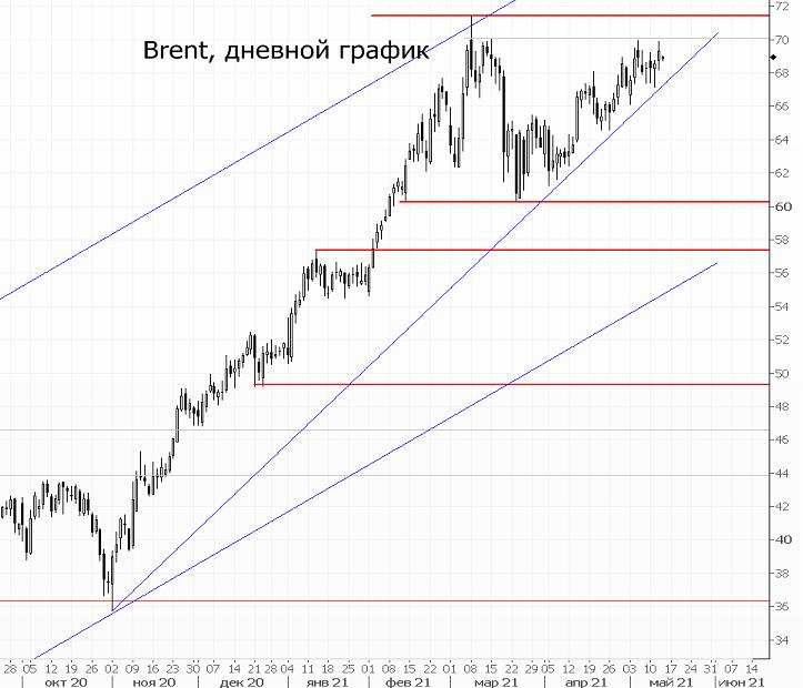 Цены на Brent выросли после публикации прогнозов