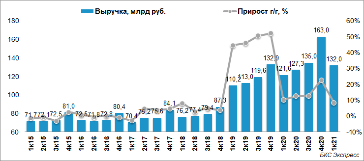 Чистая прибыль Ростелекома выросла на 58% в I квартале