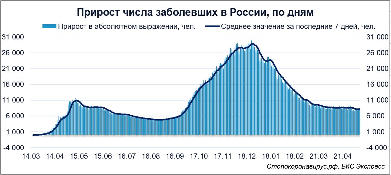 Коронавирус в России. Темпы роста числа заболевших растут третий день подряд
