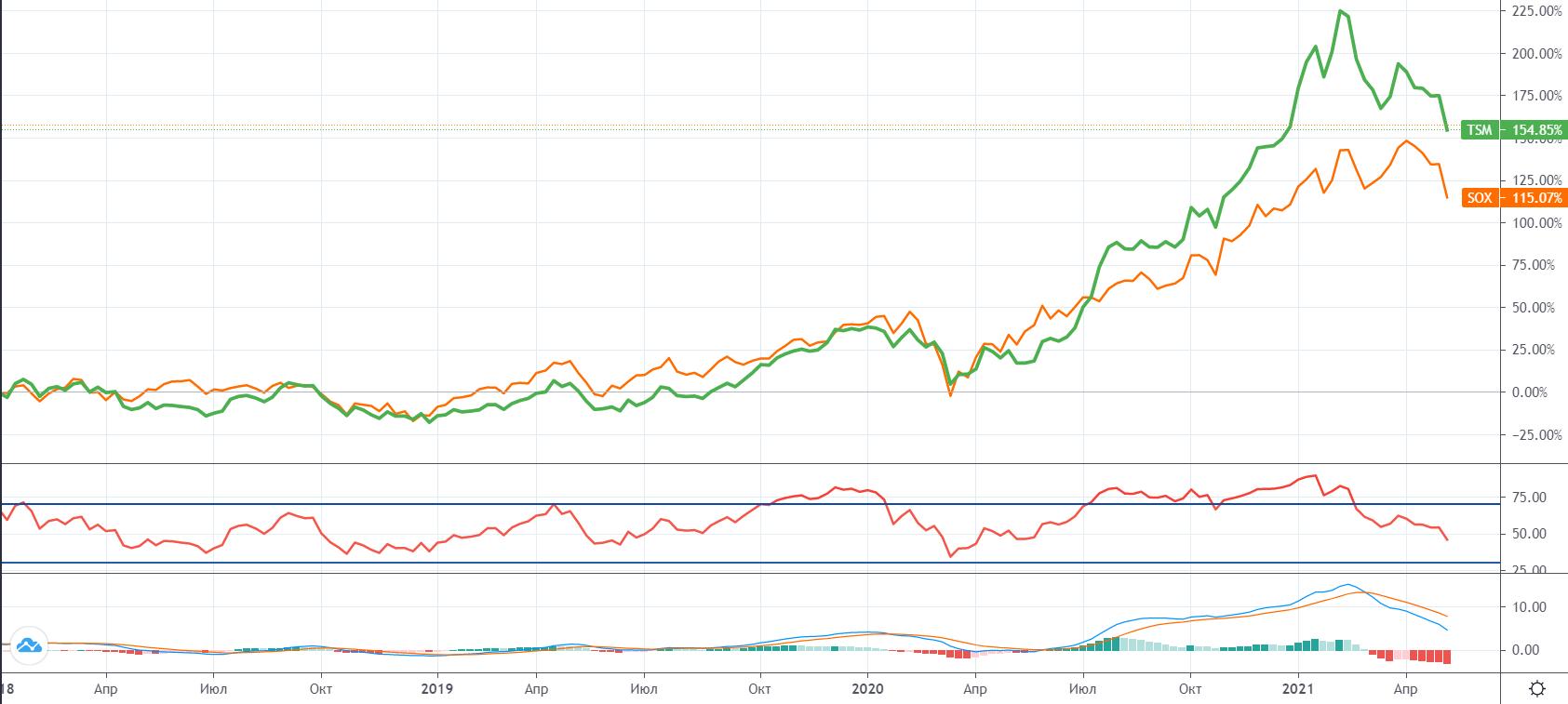 Что сейчас происходит с TSMC. Почему акции падают с февраля