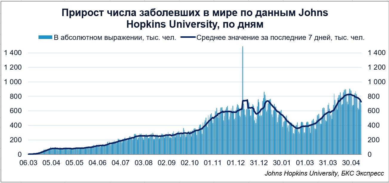 Коронавирус в мире. Темпы роста числа заболевших остаются на высоком уровне