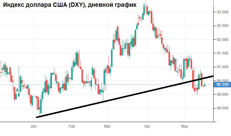 Рубль мало что тревожит