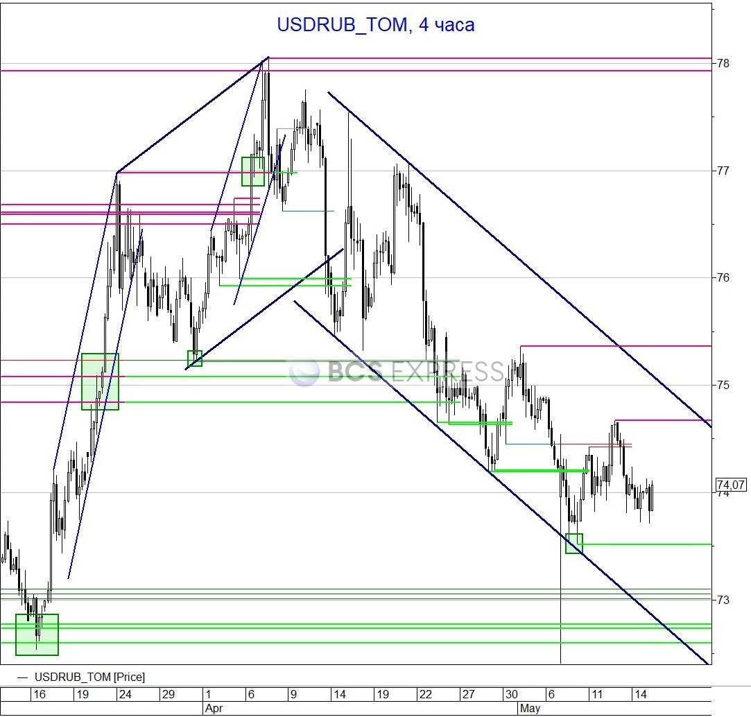 Рубль развернулся вниз из-за ухудшения ситуации на мировых рынках