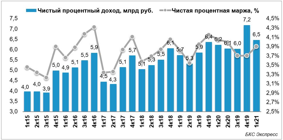 Банк Санкт-Петербург нарастил чистую прибыль в 1,5 раза по итогам I квартала