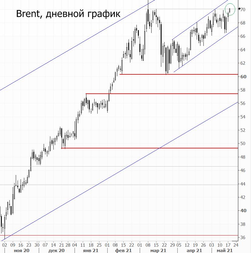 Нефть снова выше $70 за баррель. Акции сектора растут
