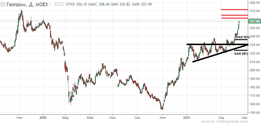 Ниже какой цены не стоит ждать Газпром