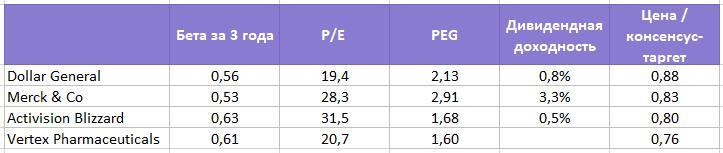 4 акции на рынке США, которые не собираются падать
