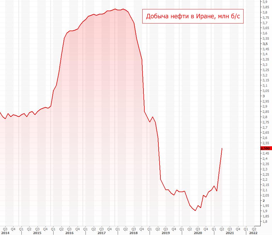 Цены на нефть упали после достижения $70. Что произошло