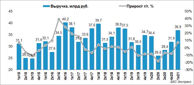 ОГК-2 снизила чистую прибыль на 10% в I квартале