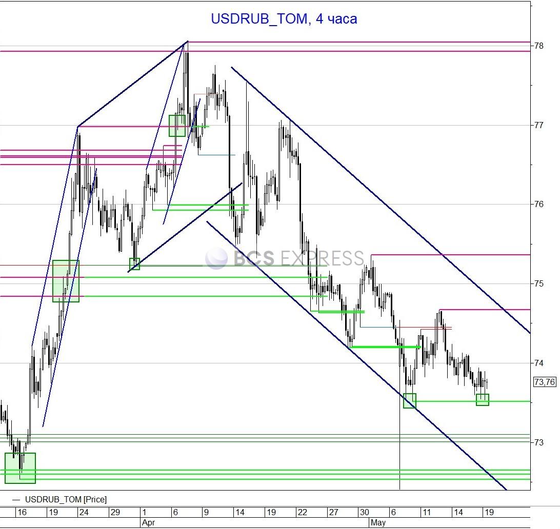 Рубль сопротивляется падению мировых рынков