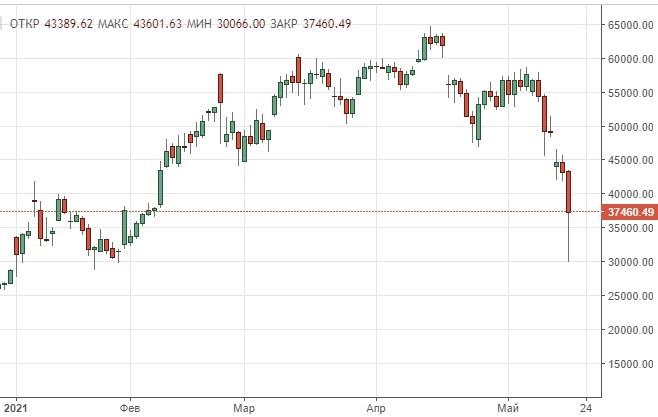 Панические распродажи криптовалюты: биткоин упал на 30%
