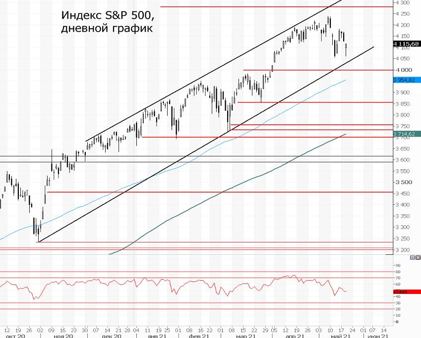 Индекс S&P 500. Все еще в растущем тренде